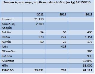 τουρκικές εισαγωγές παρθένου ελαιολάδου 2
