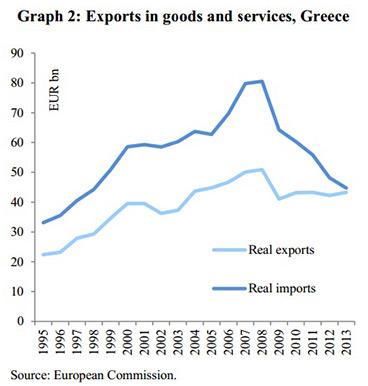 Εξαγωγές αγαθών και υπηρεσιών