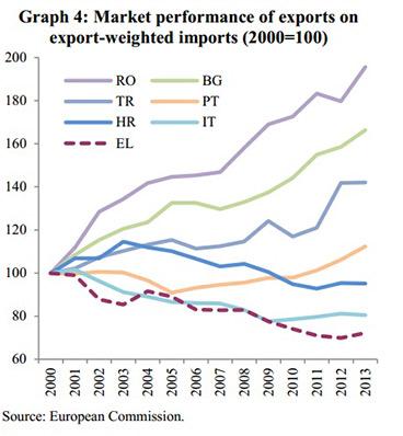 αγορα εξαγωγών