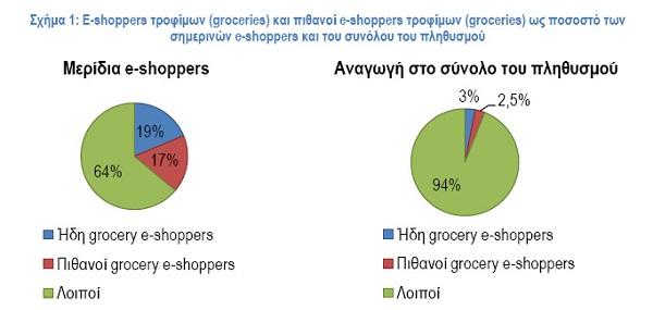 μερίδιο διαδικτυακών καταναλωτών