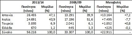 ποσότητα και μεριδιο αγοράς ελαιολάδου
