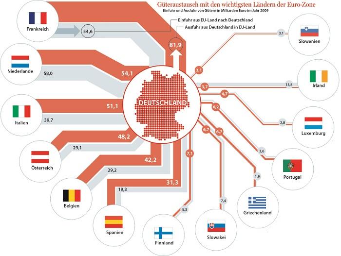 Γερμανικές εξαγωγές-εισαγωγές