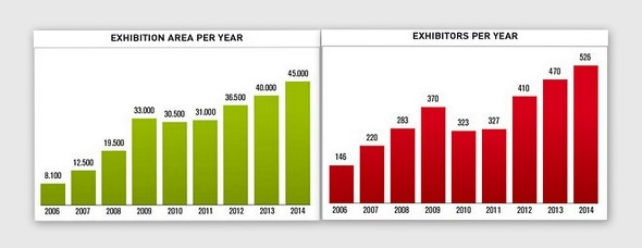 horeca exhibition stats