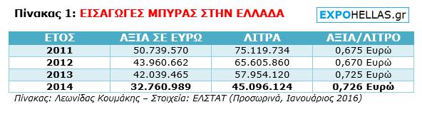 ΠΙΝΑΚΑΣ - Εισαγωγές Μπύρας στην Ελλάδα - 1