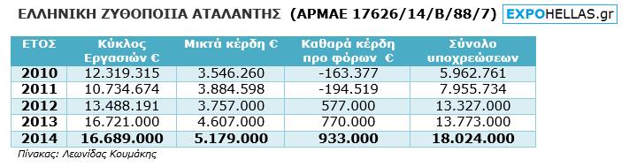 ΠΙΝΑΚΑΣ - Ελληνική Ζυθοποιία Αταλάντης - 7
