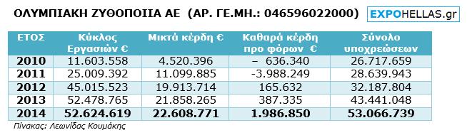 ΠΙΝΑΚΑΣ - Ολυμπιακή Ζυθοποιία - 5